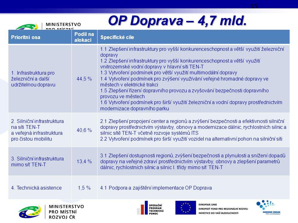 OP Doprava – 4,7 mld. EUR Prioritní osa Podíl na alokaci