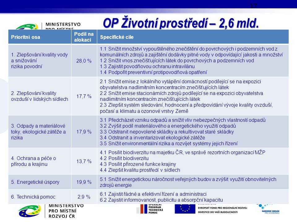 OP Životní prostředí – 2,6 mld. EUR;