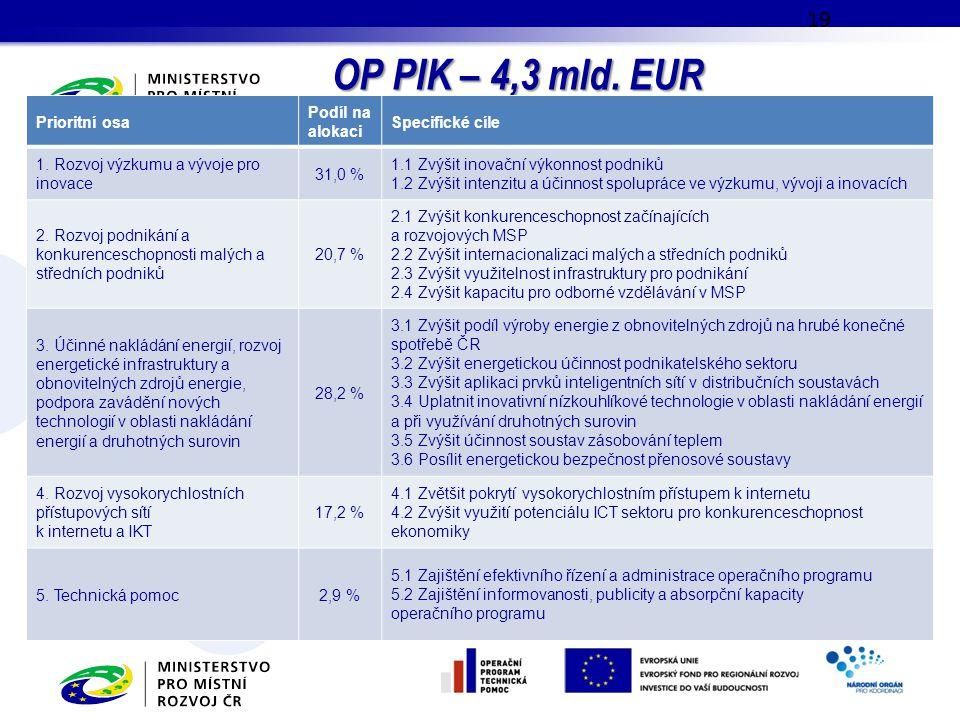 OP PIK – 4,3 mld. EUR Prioritní osa Podíl na alokaci Specifické cíle
