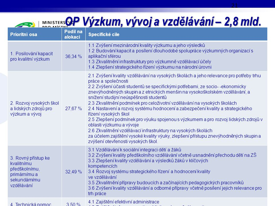 OP Výzkum, vývoj a vzdělávání – 2,8 mld. EUR