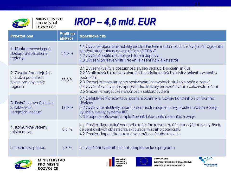 IROP – 4,6 mld. EUR Prioritní osa Podíl na alokaci Specifické cíle