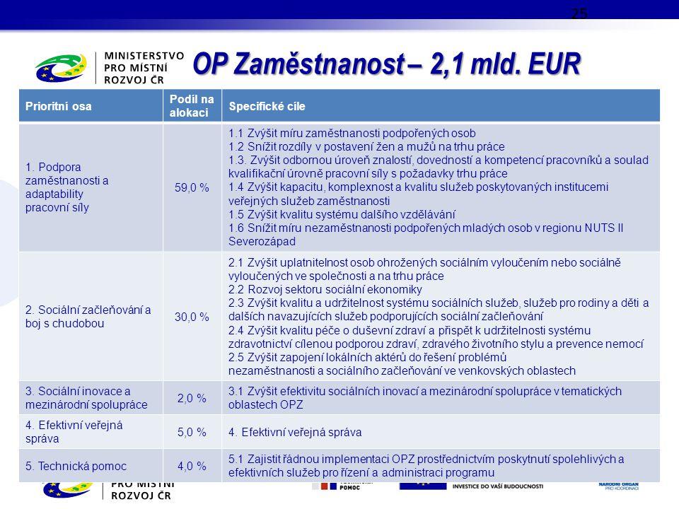 OP Zaměstnanost – 2,1 mld. EUR