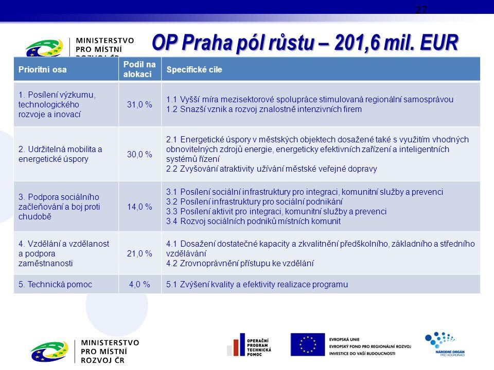 OP Praha pól růstu – 201,6 mil. EUR