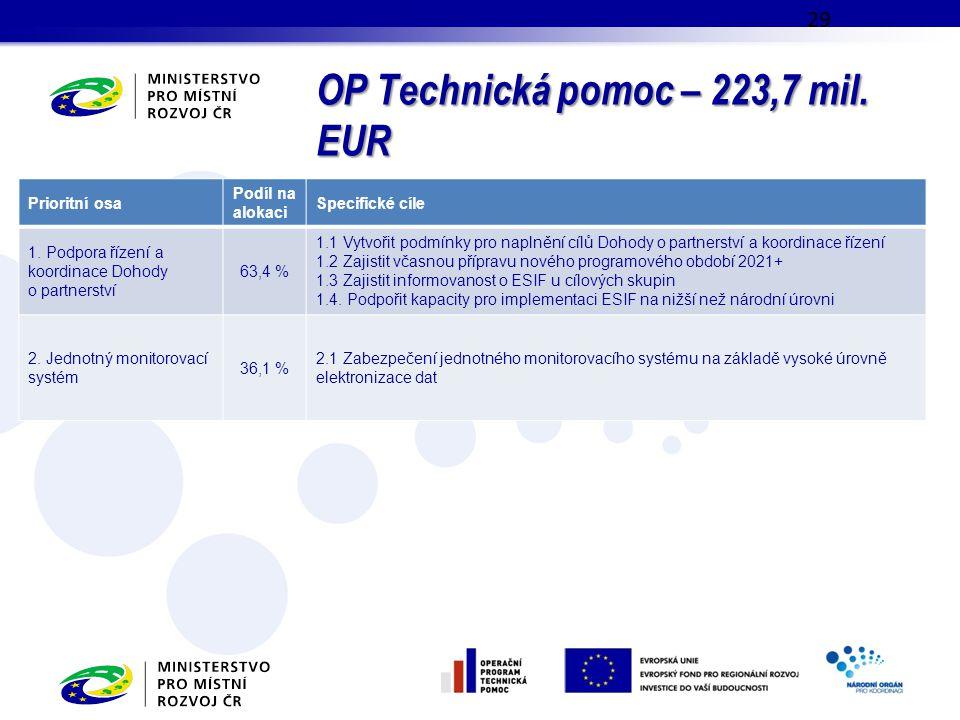 OP Technická pomoc – 223,7 mil. EUR