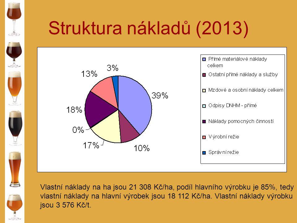Struktura nákladů (2013) Vlastní náklady na ha jsou 21 308 Kč/ha, podíl hlavního výrobku je 85%, tedy.