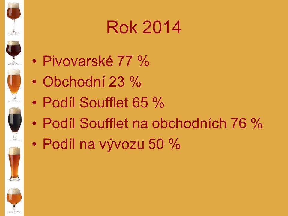 Rok 2014 Pivovarské 77 % Obchodní 23 % Podíl Soufflet 65 %