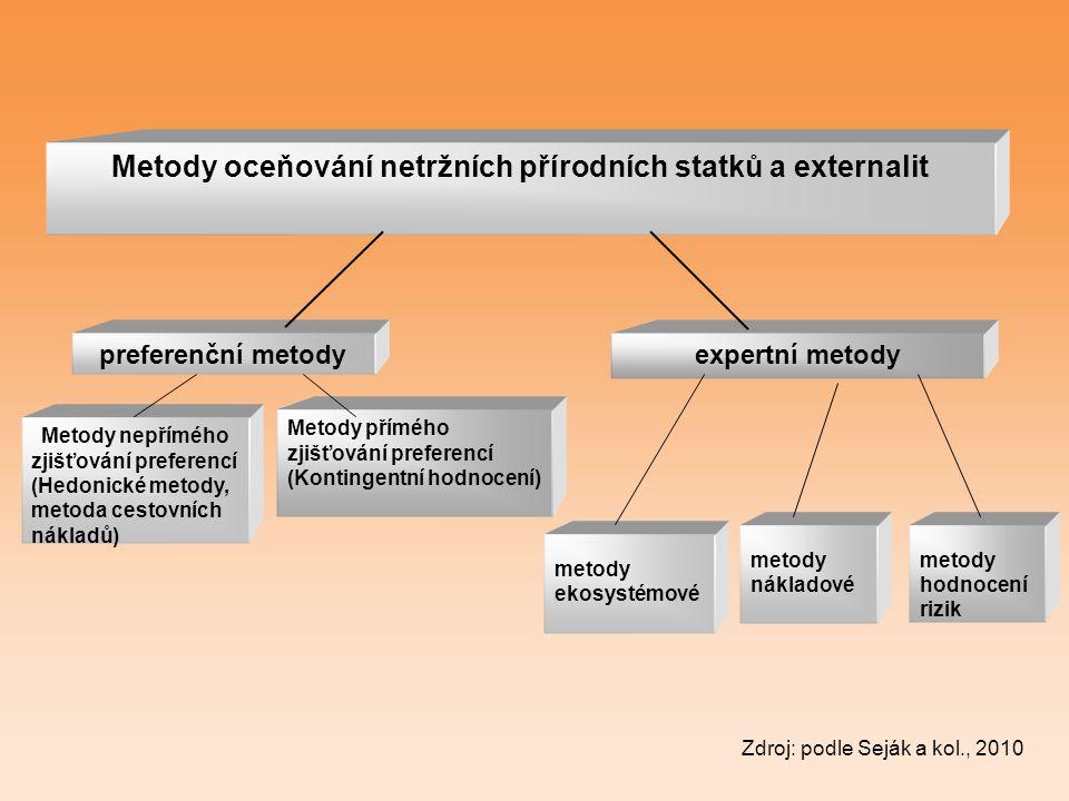 Metody oceňování netržních přírodních statků a externalit
