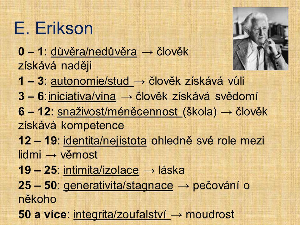 E. Erikson 0 – 1: důvěra/nedůvěra → člověk získává naději