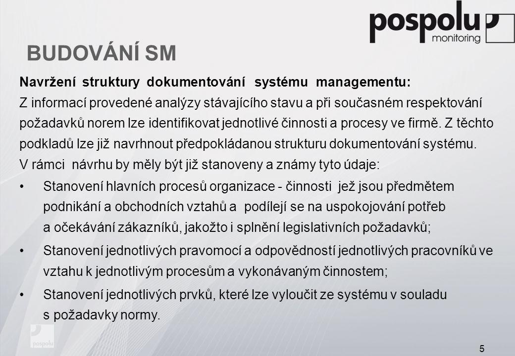 BUDOVÁNÍ SM Navržení struktury dokumentování systému managementu: