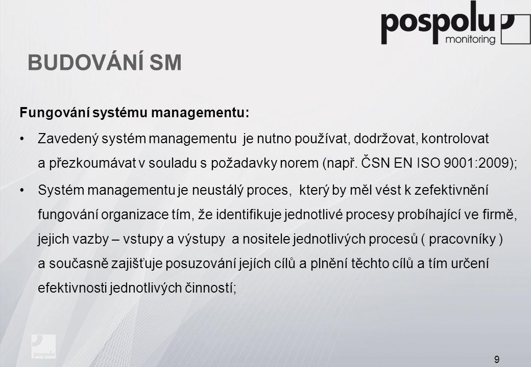 BUDOVÁNÍ SM Fungování systému managementu: