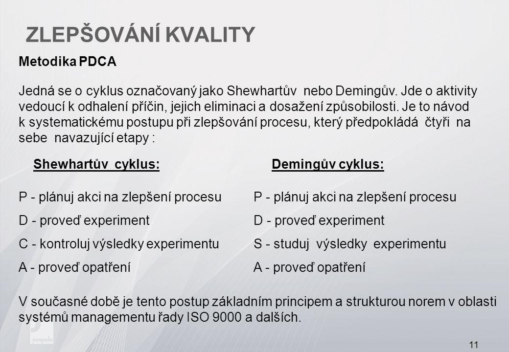 Zlepšování kvality Metodika PDCA