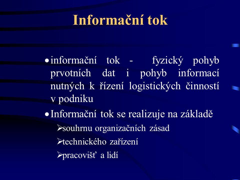Informační tok informační tok - fyzický pohyb prvotních dat i pohyb informací nutných k řízení logistických činností v podniku.