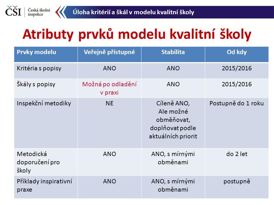 Atributy prvků modelu kvalitní školy