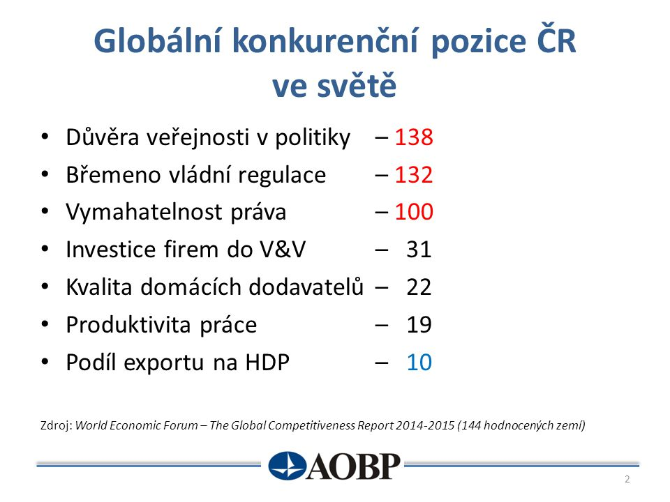 Globální konkurenční pozice ČR ve světě