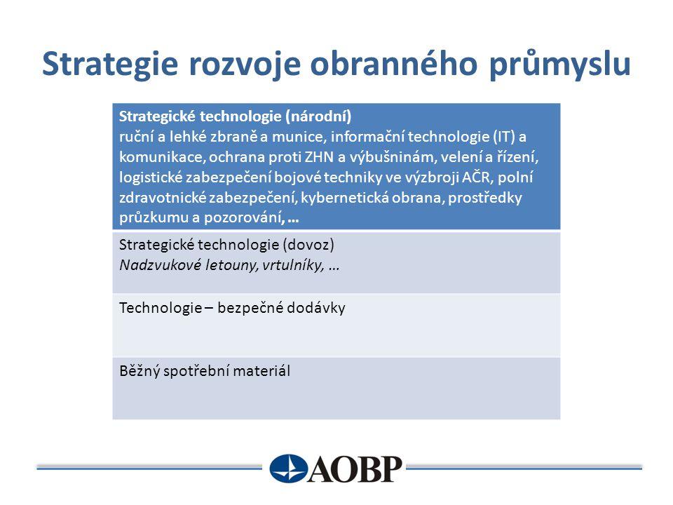 Strategie rozvoje obranného průmyslu