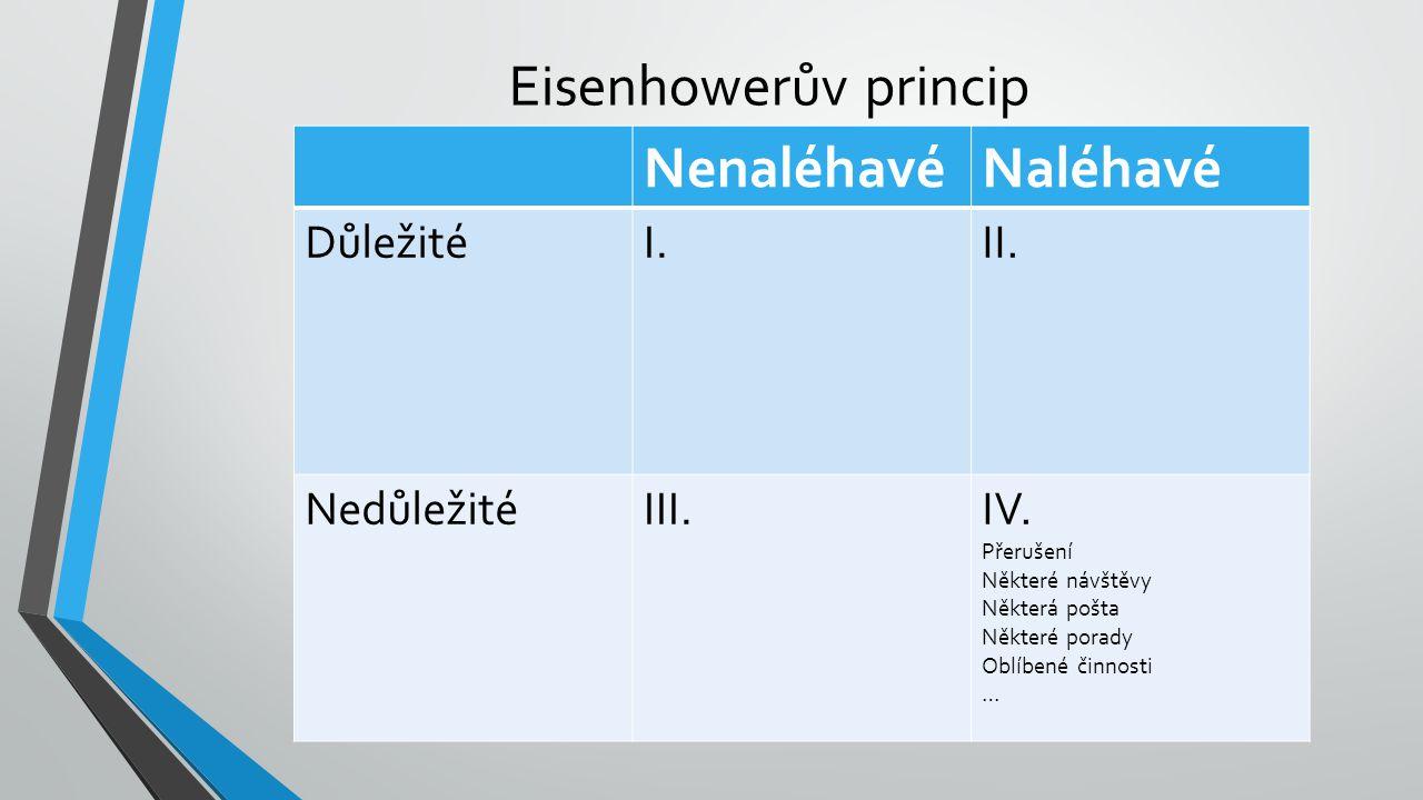 Eisenhowerův princip Nenaléhavé Naléhavé Důležité I. II. Nedůležité