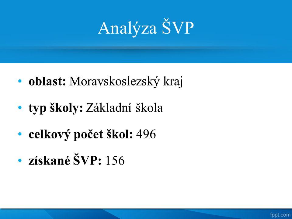 Analýza ŠVP oblast: Moravskoslezský kraj typ školy: Základní škola