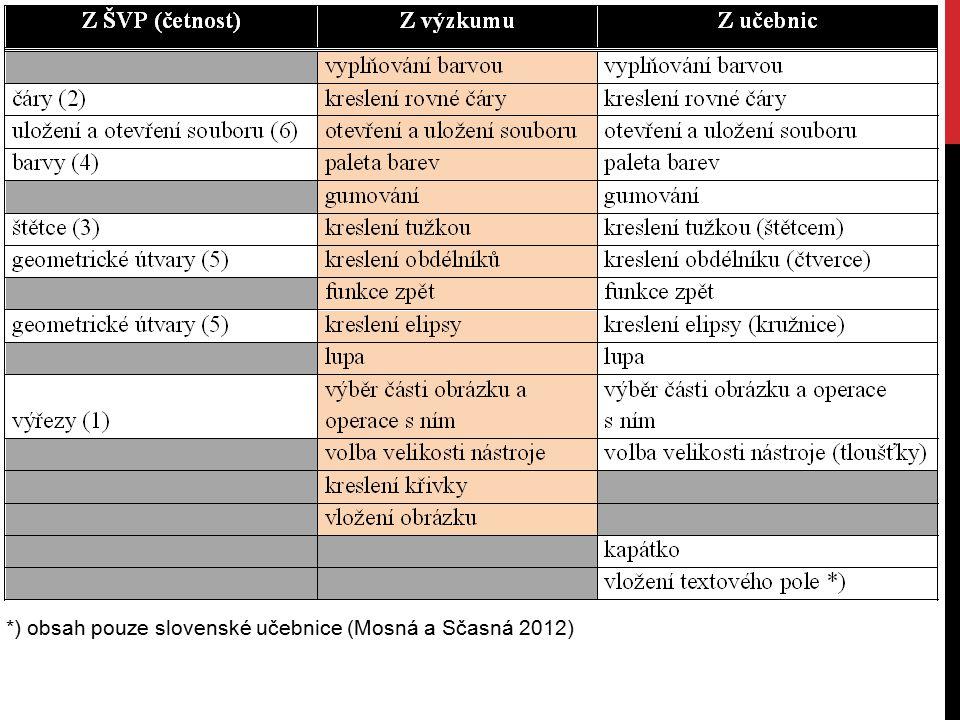*) obsah pouze slovenské učebnice (Mosná a Sčasná 2012)