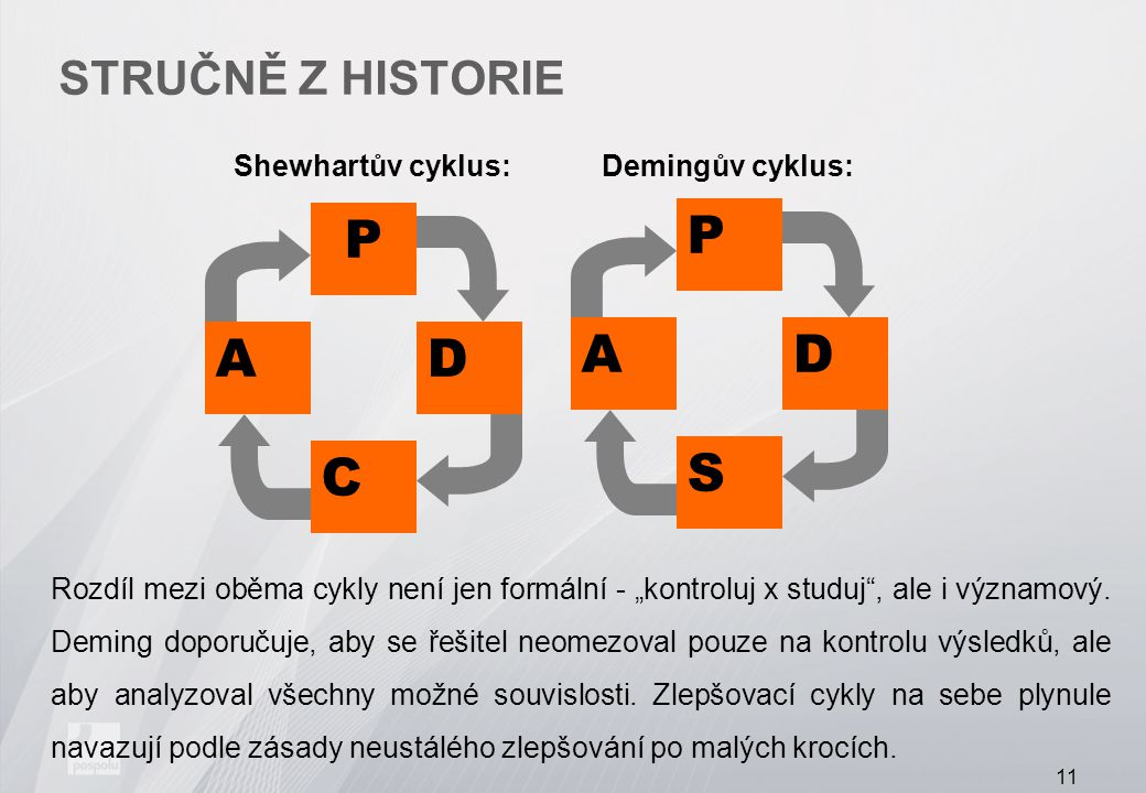 P S D A C Stručně z historie Shewhartův cyklus: Demingův cyklus: