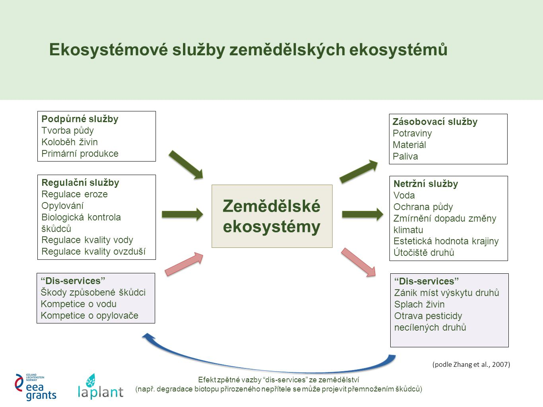 Zemědělské ekosystémy