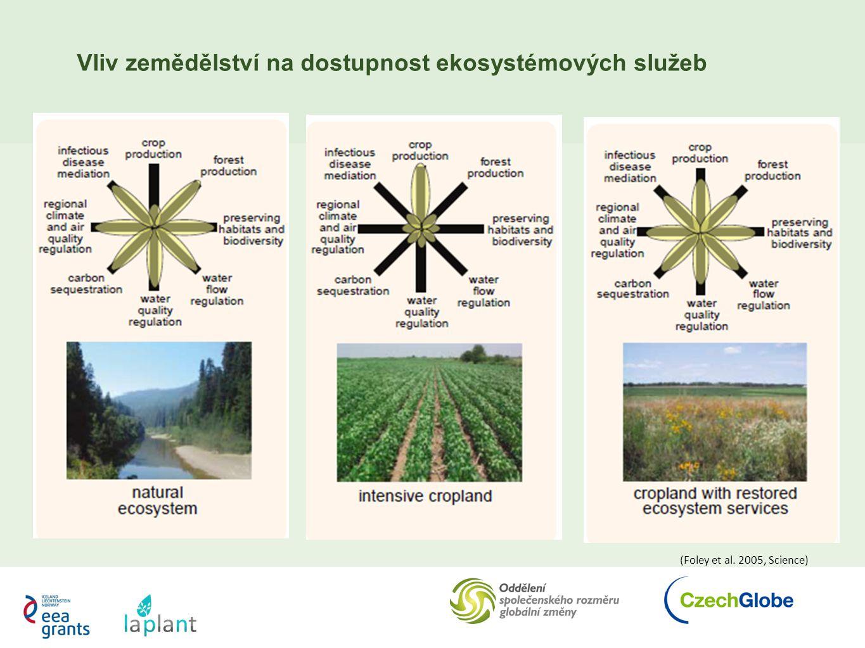 Vliv zemědělství na dostupnost ekosystémových služeb