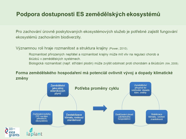 Podpora dostupnosti ES zemědělských ekosystémů