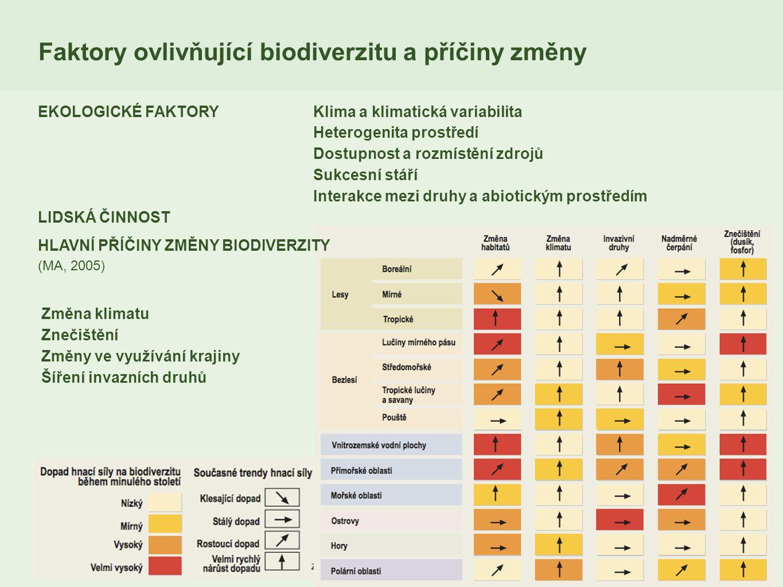 Faktory ovlivňující biodiverzitu a příčiny změny