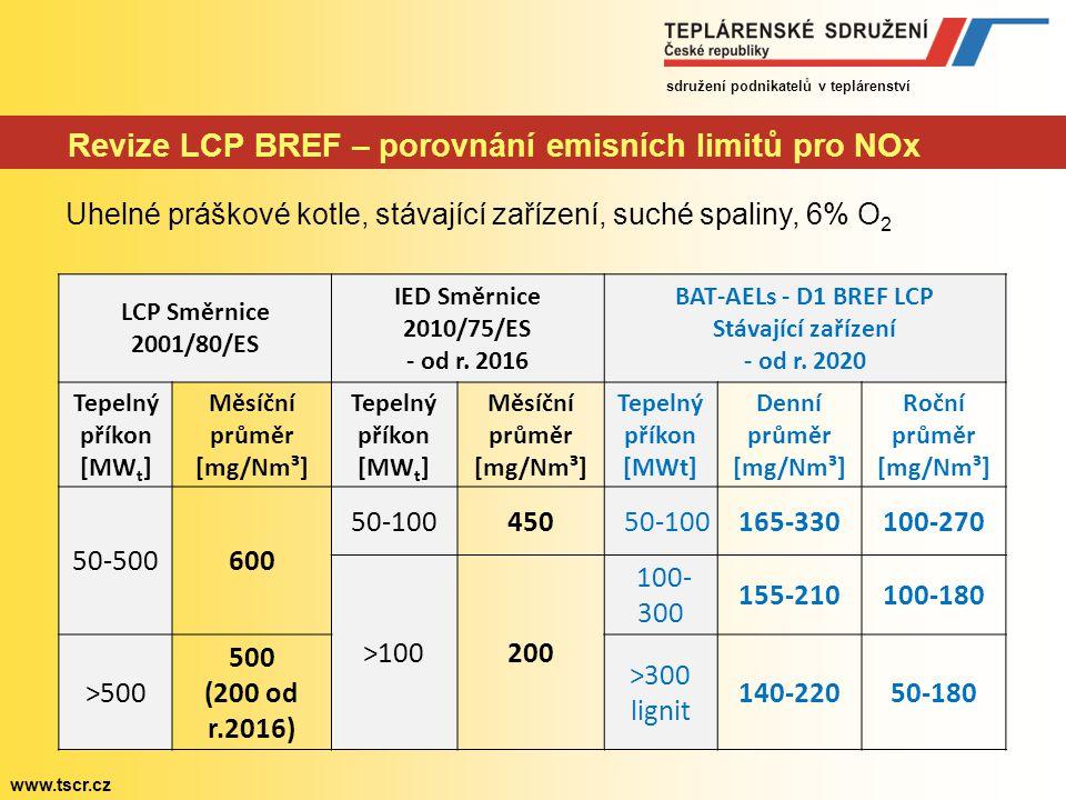 Revize LCP BREF – porovnání emisních limitů pro NOx