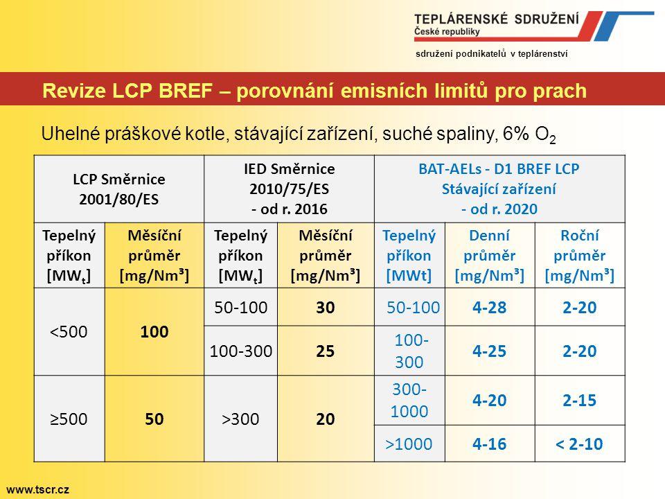 Revize LCP BREF – porovnání emisních limitů pro prach