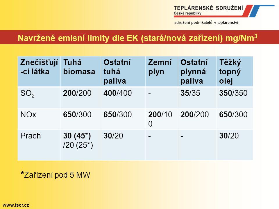 Navržené emisní limity dle EK (stará/nová zařízení) mg/Nm3
