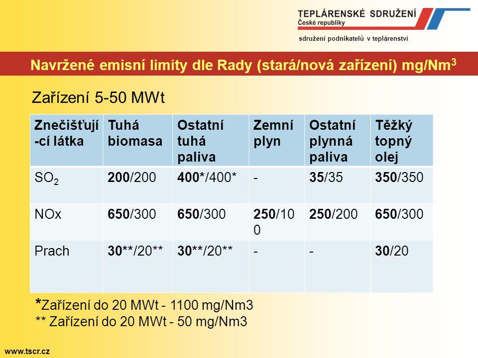Navržené emisní limity dle Rady (stará/nová zařízení) mg/Nm3