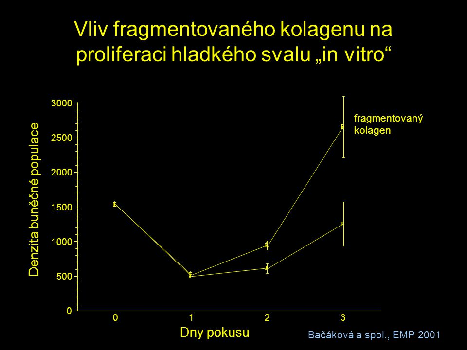 """Vliv fragmentovaného kolagenu na proliferaci hladkého svalu """"in vitro"""