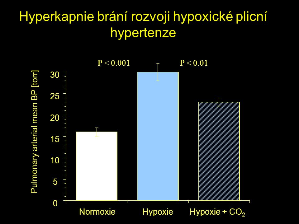 Hyperkapnie brání rozvoji hypoxické plicní hypertenze