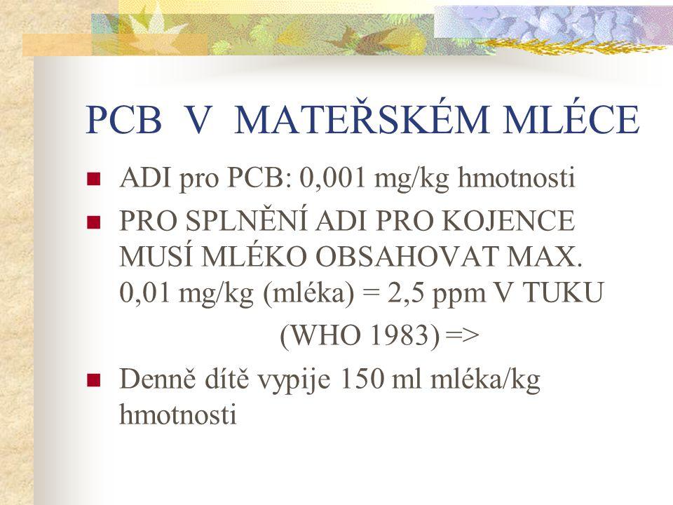 PCB V MATEŘSKÉM MLÉCE ADI pro PCB: 0,001 mg/kg hmotnosti