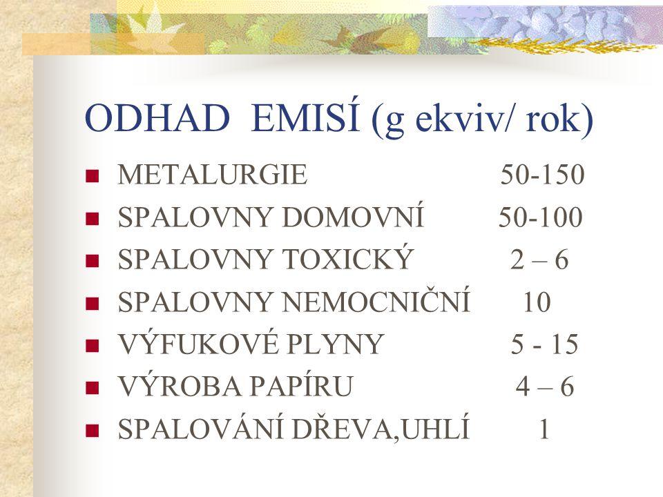 ODHAD EMISÍ (g ekviv/ rok)