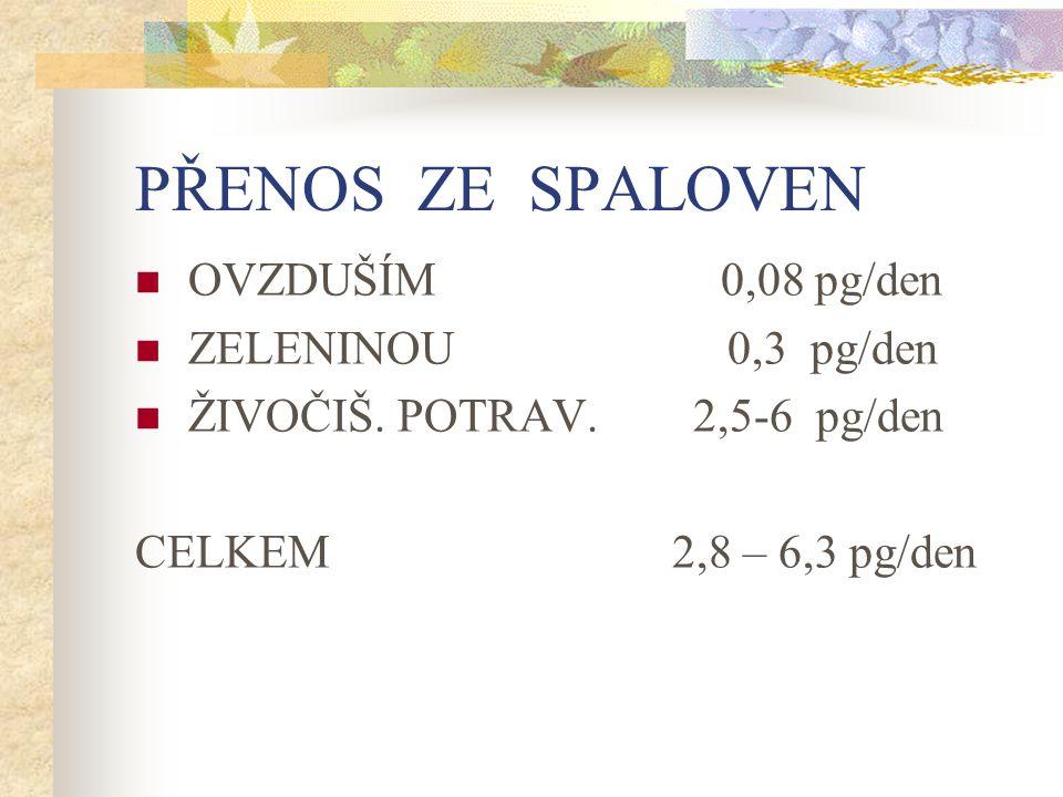 PŘENOS ZE SPALOVEN OVZDUŠÍM 0,08 pg/den ZELENINOU 0,3 pg/den