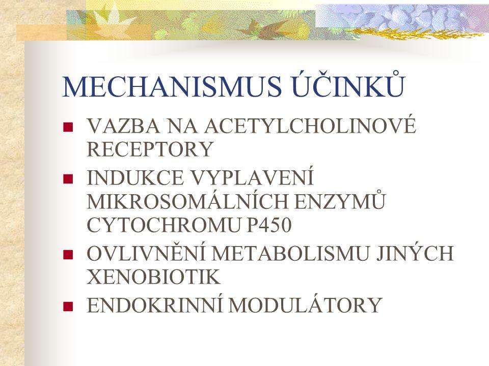 MECHANISMUS ÚČINKŮ VAZBA NA ACETYLCHOLINOVÉ RECEPTORY