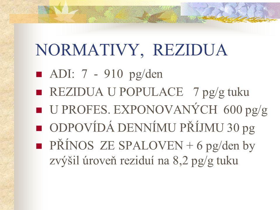 NORMATIVY, REZIDUA ADI: 7 - 910 pg/den REZIDUA U POPULACE 7 pg/g tuku