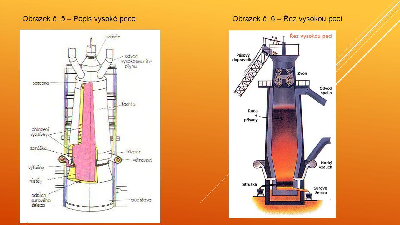 Obrázek č. 5 – Popis vysoké pece Obrázek č. 6 – Řez vysokou pecí