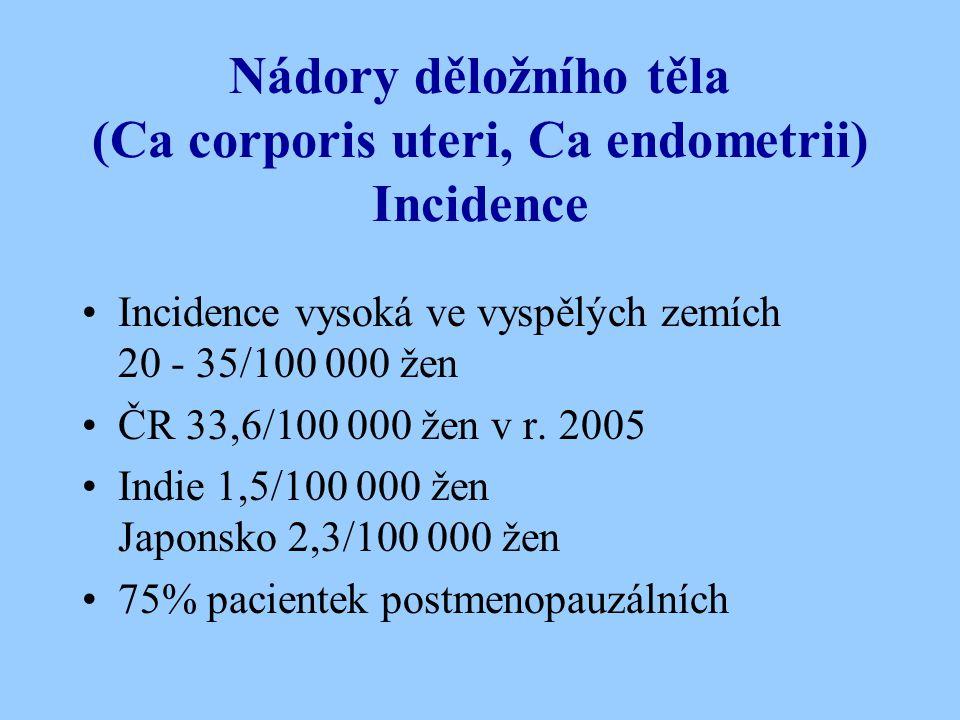 Nádory děložního těla (Ca corporis uteri, Ca endometrii) Incidence