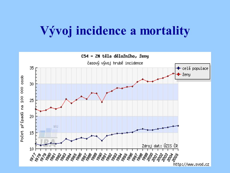 Vývoj incidence a mortality