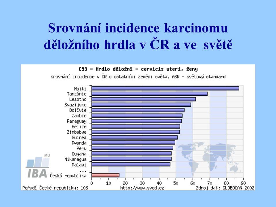 Srovnání incidence karcinomu děložního hrdla v ČR a ve světě