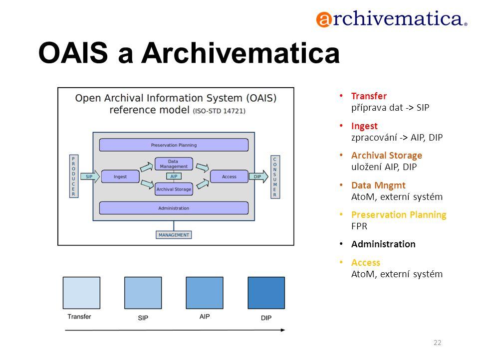OAIS a Archivematica Transfer příprava dat -> SIP