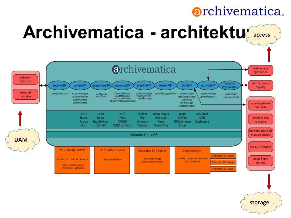 Archivematica - architektura