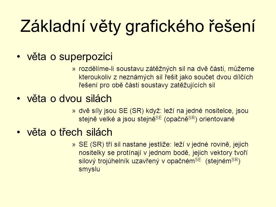 Základní věty grafického řešení