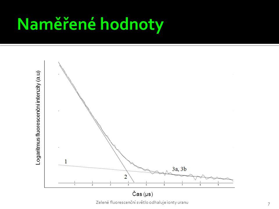 Graf 2: Pokles intenzity fluorescence