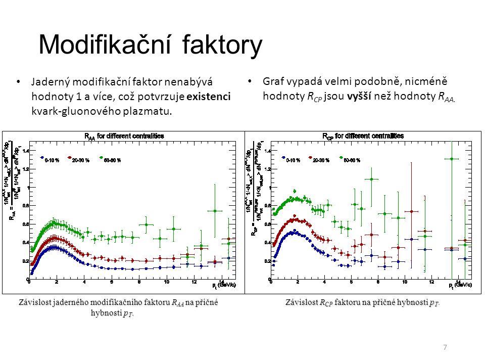 Modifikační faktory Jaderný modifikační faktor nenabývá hodnoty 1 a více, což potvrzuje existenci kvark-gluonového plazmatu.