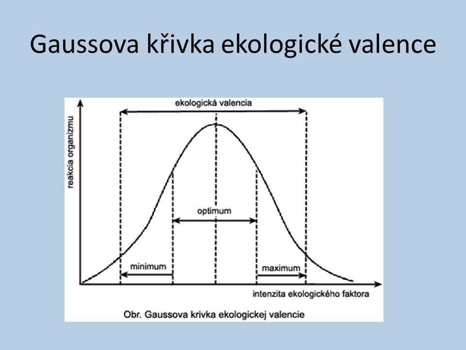 Gaussova křivka ekologické valence