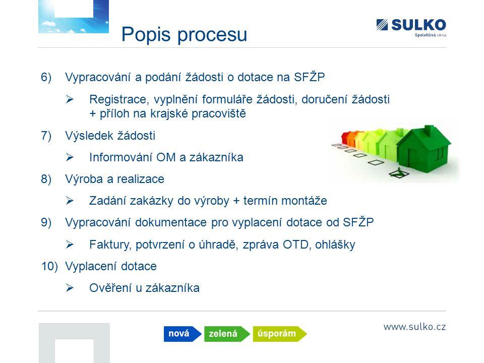 Popis procesu Vypracování a podání žádosti o dotace na SFŽP