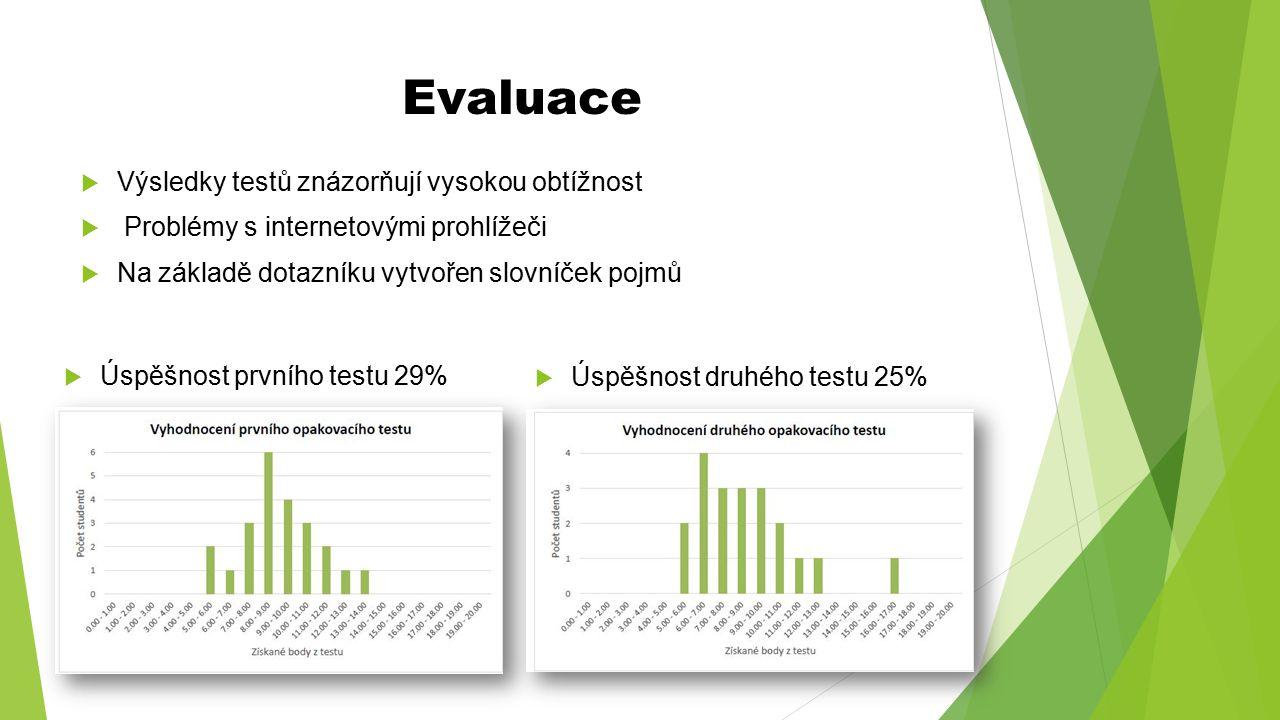 Evaluace Výsledky testů znázorňují vysokou obtížnost